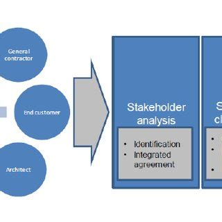 Case study on business stakeholders